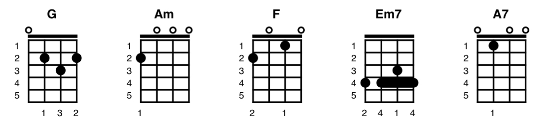 A picture showing ChordPro Ukulele Chords