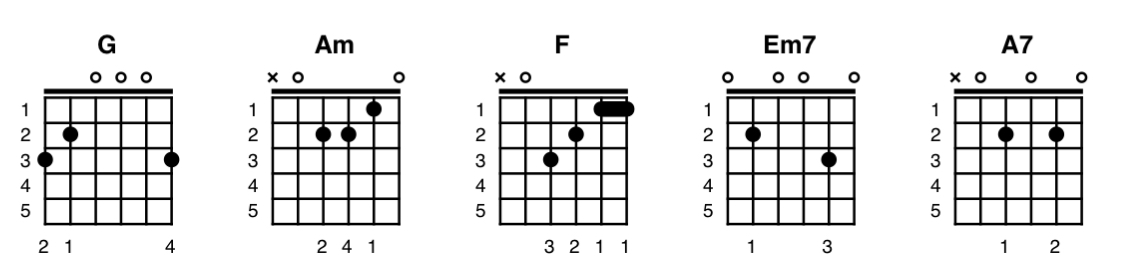 A picture showing ChordPro Guitar Chords